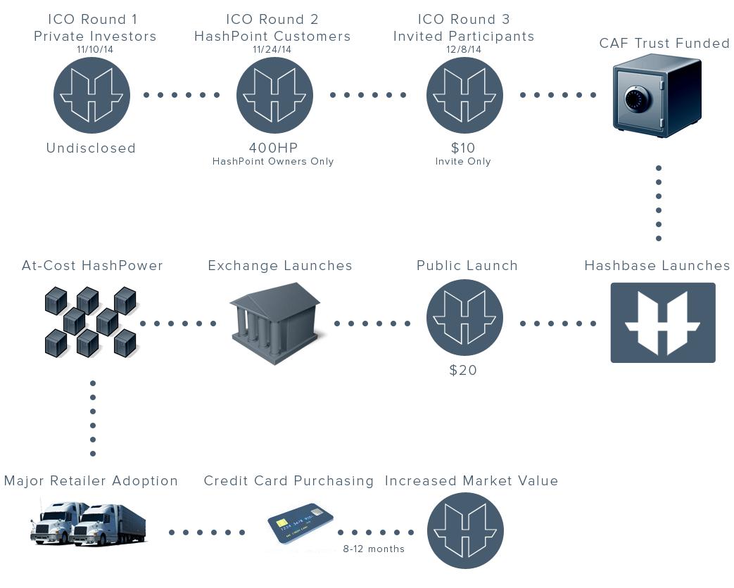 cryptocurrency market timeline
