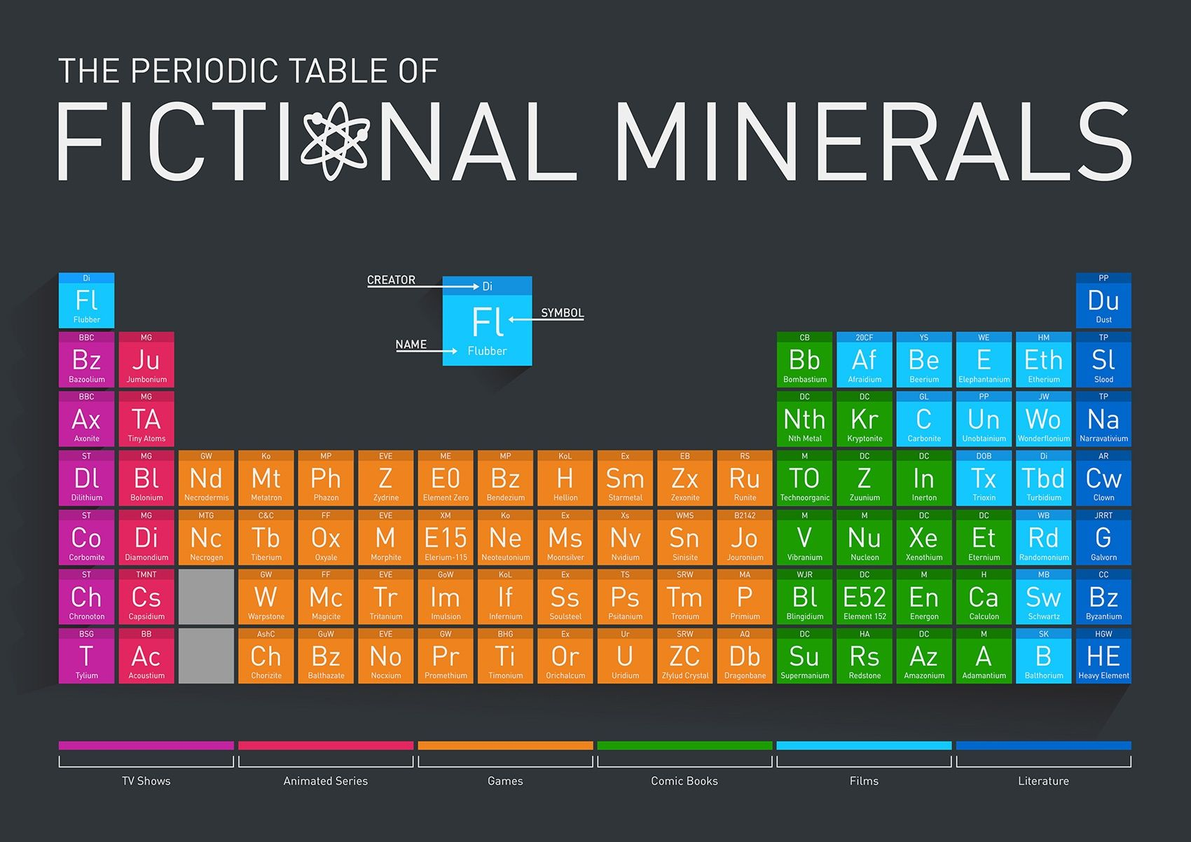 How many fictional elements or minerals can you name surely surely adamantium kryptonite have you forgotten about flubber and vibranium to jog your memory this helpful periodic table lists 88 fictional elements urtaz Gallery