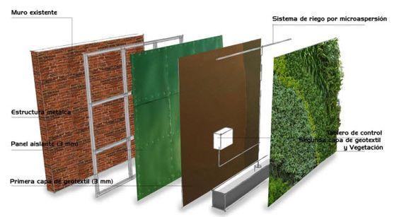 Como hacer un muro verde jardines verticales manuales - Jardines verticales interiores ...
