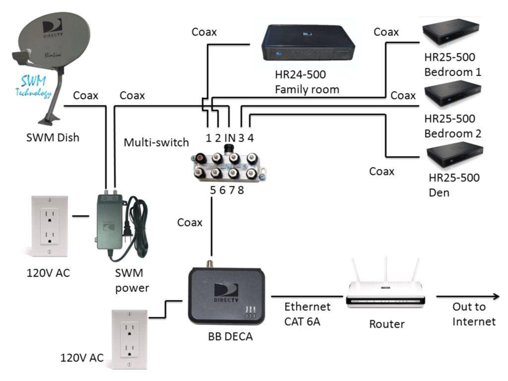 Connected Home Installation Directv Genie Wiring Diagram