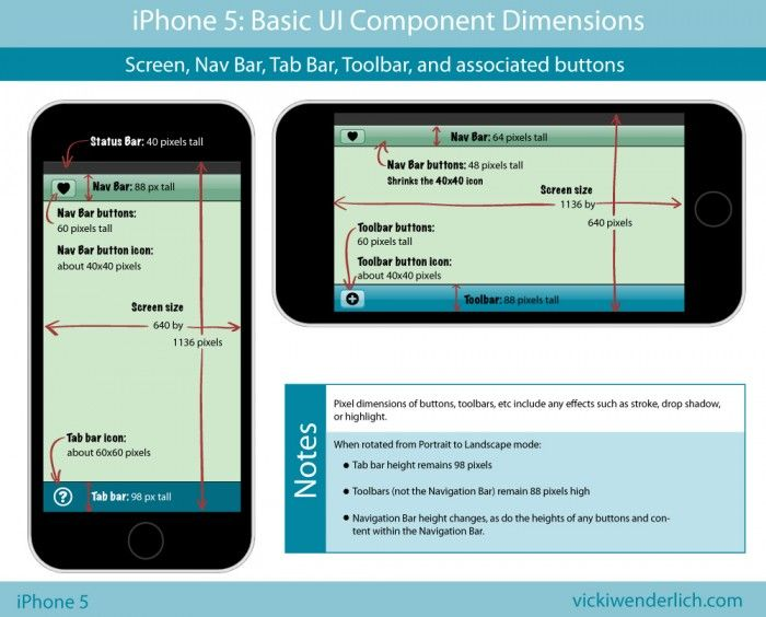 Iphone 5 Dimensions And Component Sizes App Development App Design Dimensions