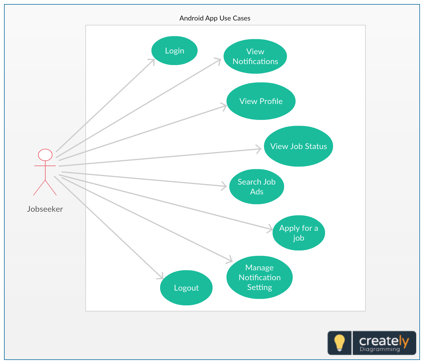 a use case diagram is a graphic depiction of the interactions among the  elements of a