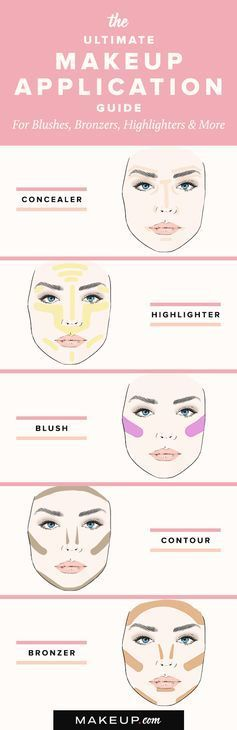 Photo of Our ultimate guide to applying concealer, bronzer, highlighter and blush is the… – makeup secrets