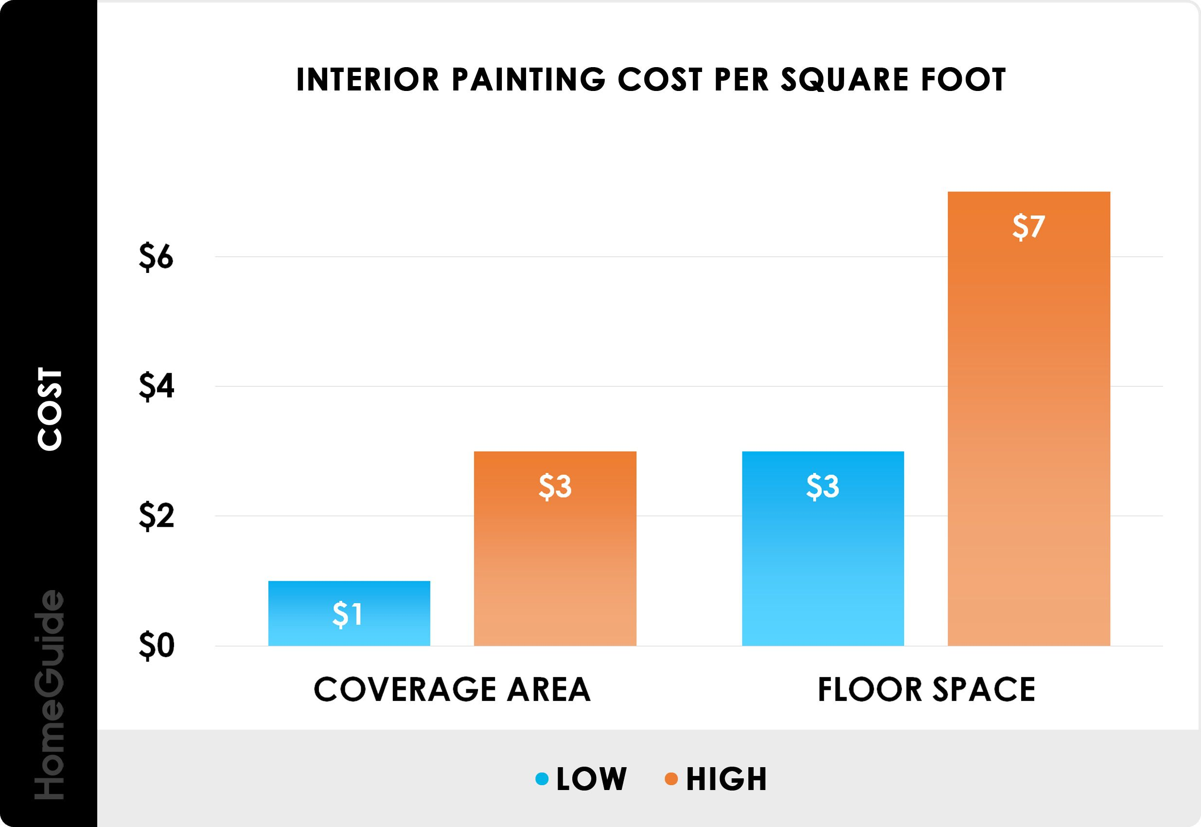 Awesome How Much To Paint A House Interior Per Square Foot And Review Teknologi