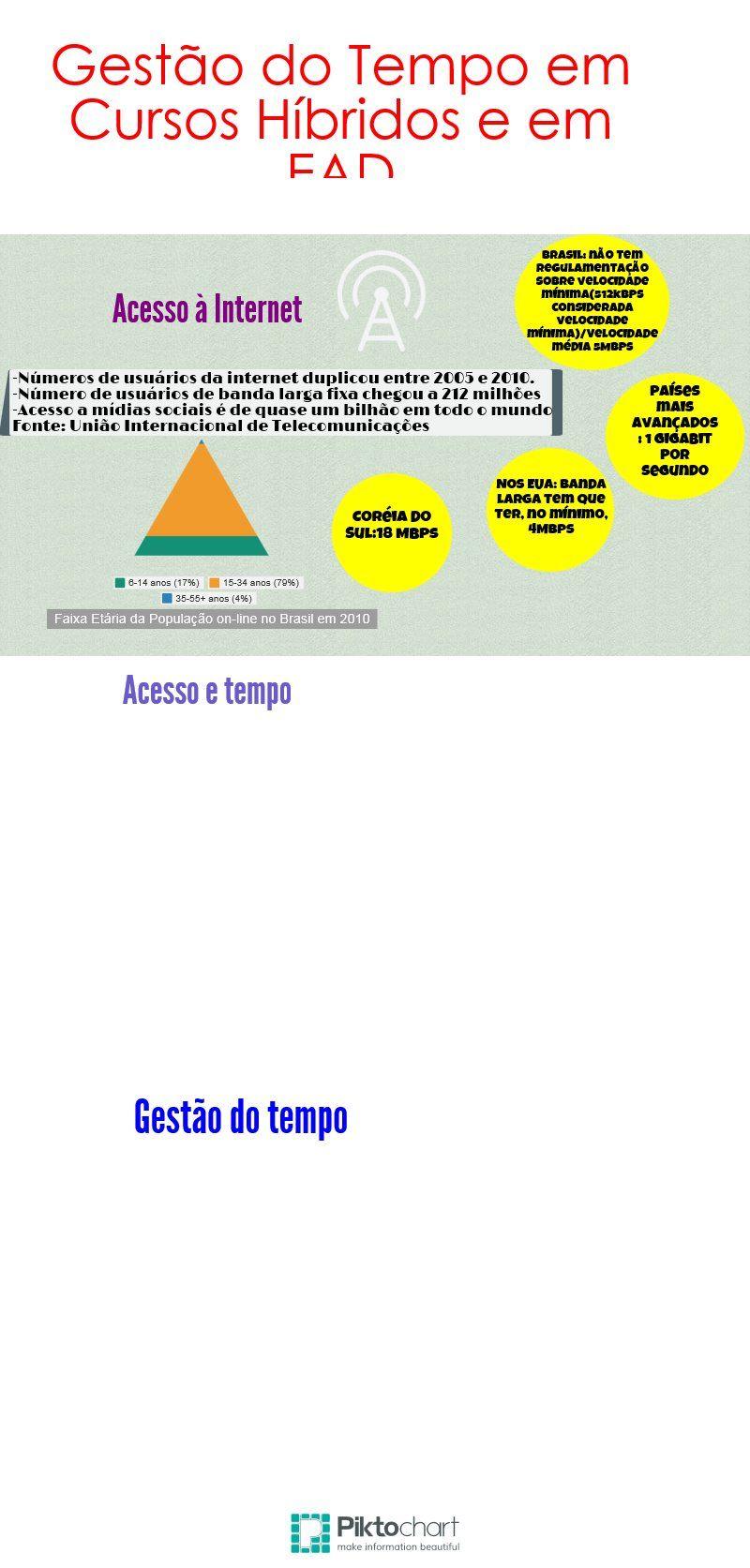 Gestão do Tempo em Cursos Híbridos e EAD | @Piktochart Infographic