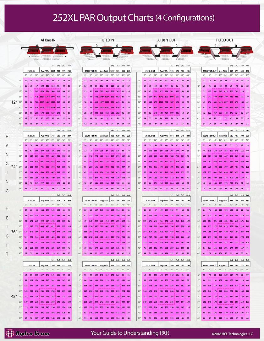 X3 Led Grow Light Par Output Chart Best Led Grow Lights Led Grow Lights Grow Lights