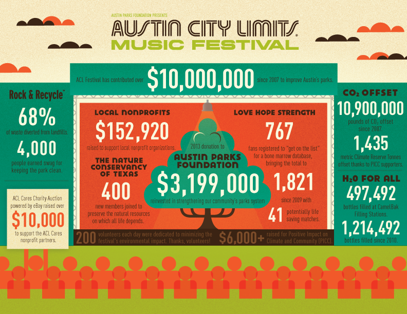 Our 2013 Positive Impact | ACL Music Festival