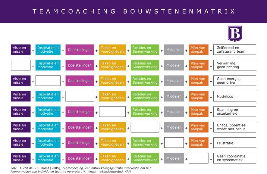 plan van aanpak han Pin by Nicole Verhoeven on Teamontwikkeling | Pinterest plan van aanpak han