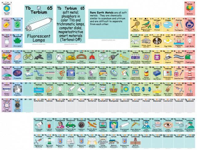 Az interaktív periódusos rendszer megmutatja, melyik elemet mire - copy periodic table for atomic mass