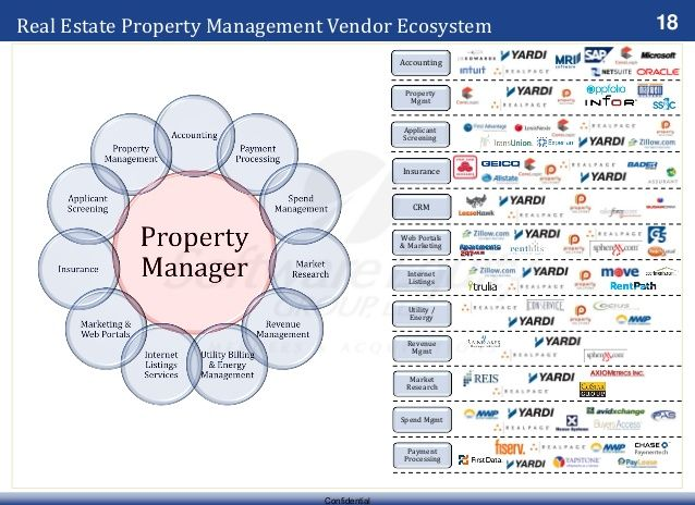 18 Confidential Real Estate Property Management Vendor Ecosystem