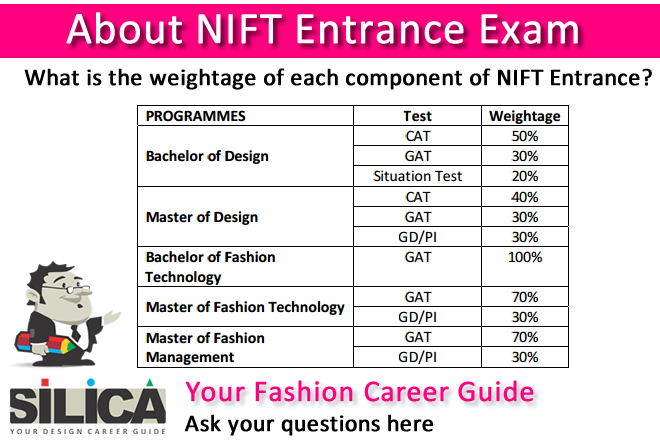 Nift Entrance Exam Weightage Of Diffent Parts Find Sample Nift Papers On Our Website Technology Fashion Technology Entrance Exam