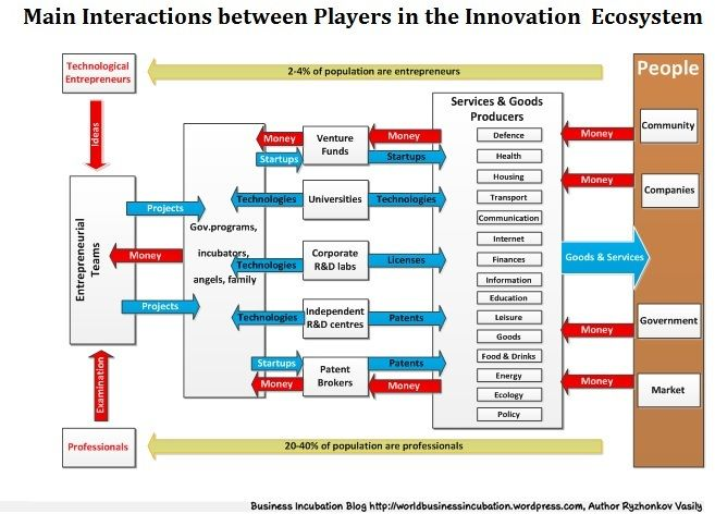 Business Incubator Organization Chart Google Search