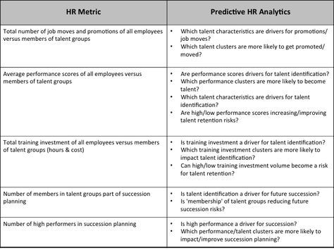 Why Not Turning Hr Metrics Into Predictive Hr Analytics  Hr