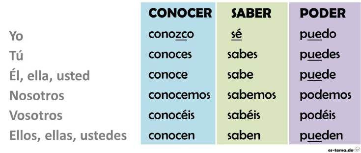 Aprende La Diferencia Entre Los Verbos Conocer Saber Y Poder En Espanol Spanish Grammar Grammar Studious