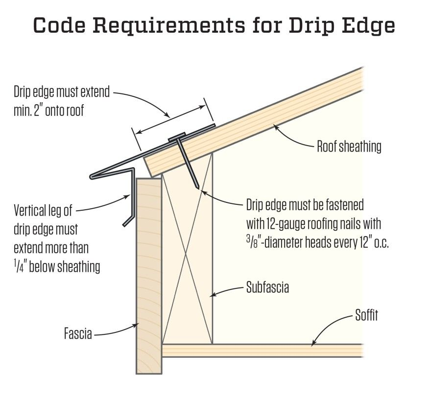 Drip Edge And The Irc Jlc Online Framing Building Codes Codes And Standards Roof Edge Drip Edge Roof Sheathing