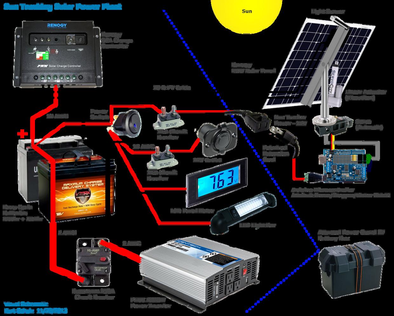 Mobile Solar Power Plant Make Solar Power Plant Solar Heating Rv Solar Power