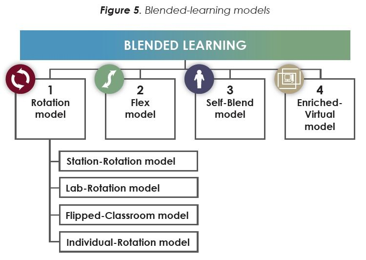 Classifying K-12 Blended Learning | Innosight Institute