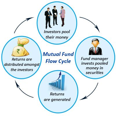 How A Mutual Fund Works Keninamas