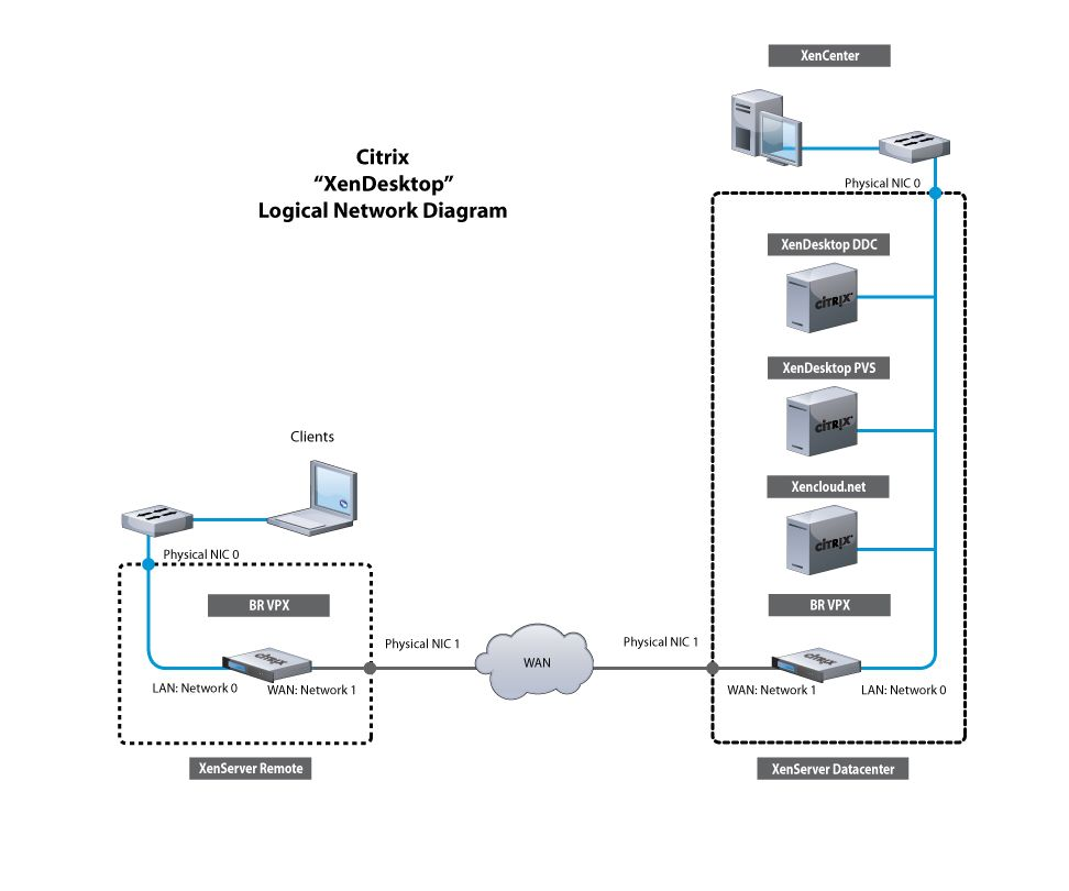 Hp networking diagram free download wiring diagrams schematics network diagrams citrix windows 7 on hp thin client citrix for hp networking tools hp software pooptronica