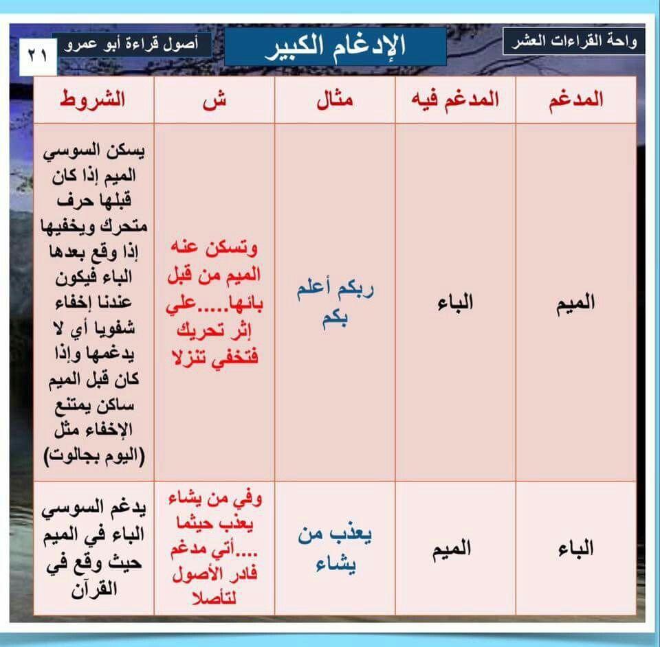 اصول قراءة ابو عمر البصري الادغام الكبير Ecole