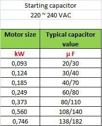 capacitor table Electrical engineering, Electricity