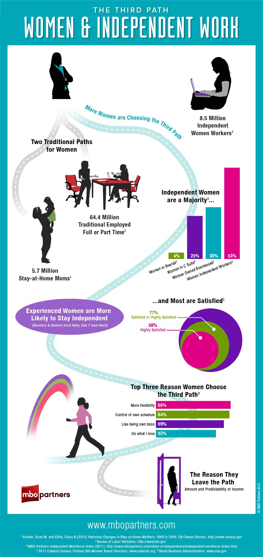 best images about infographics interview mean 17 best images about infographics interview mean women and job seekers