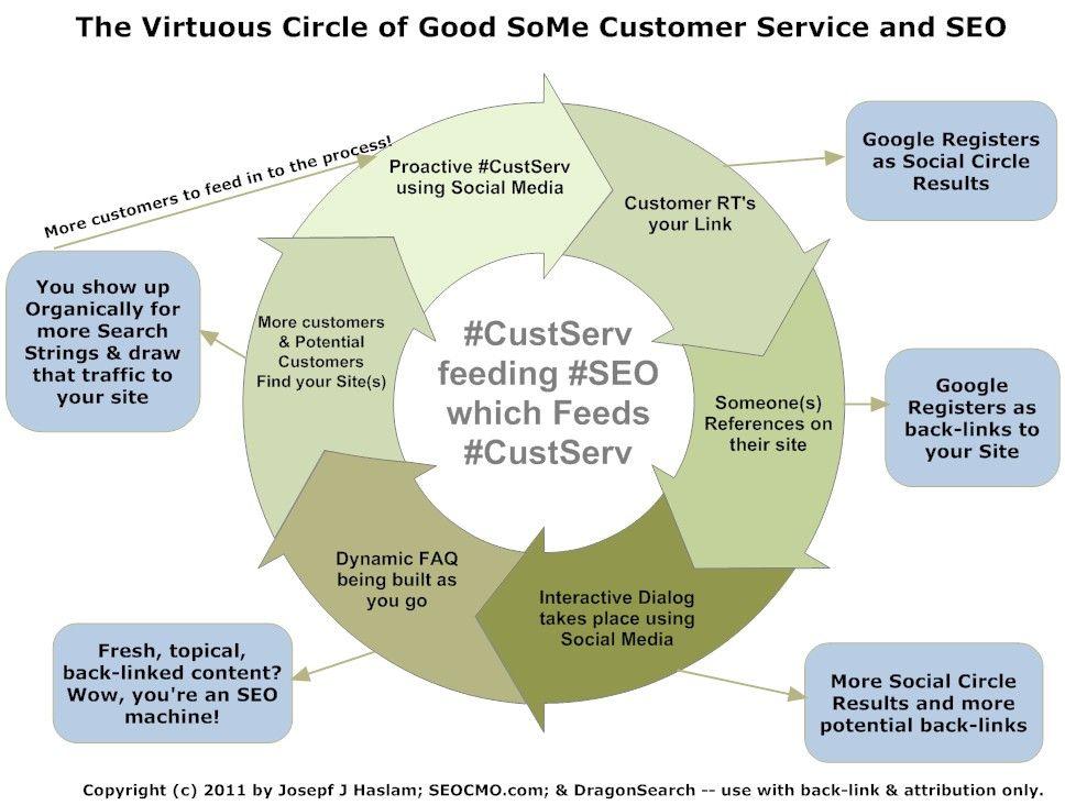 How Does Good Social Media Customer Service Help Your Brand? #SEO ...
