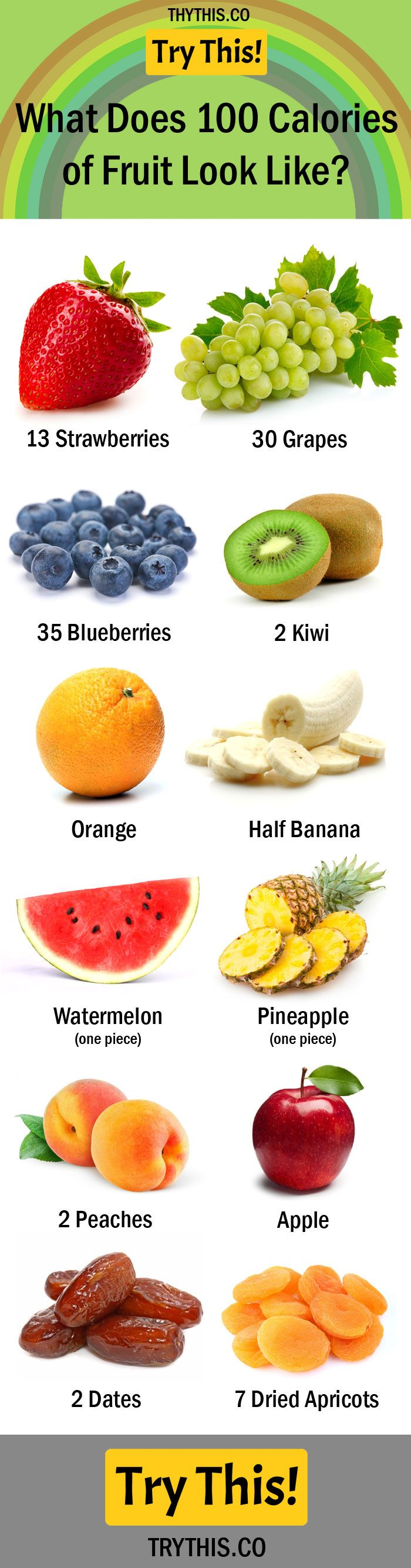What Does 100 Calories of Fruit Look Like?
