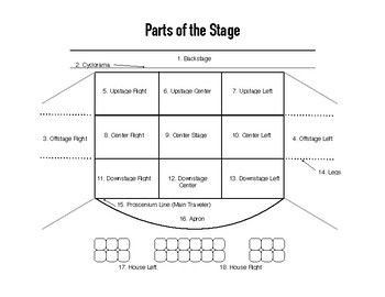Parts Of A Stage >> Parts Of The Stage Diagram And Quiz Worksheet You Will Be