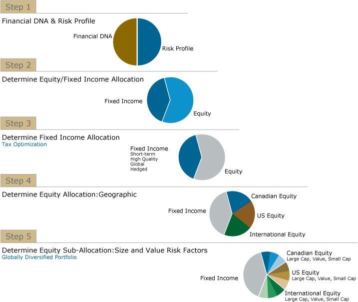 Asset Allocation Wealth Management Services Wealth Management