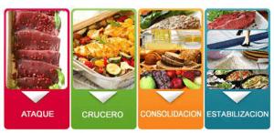 los alimentos de la dieta dukan