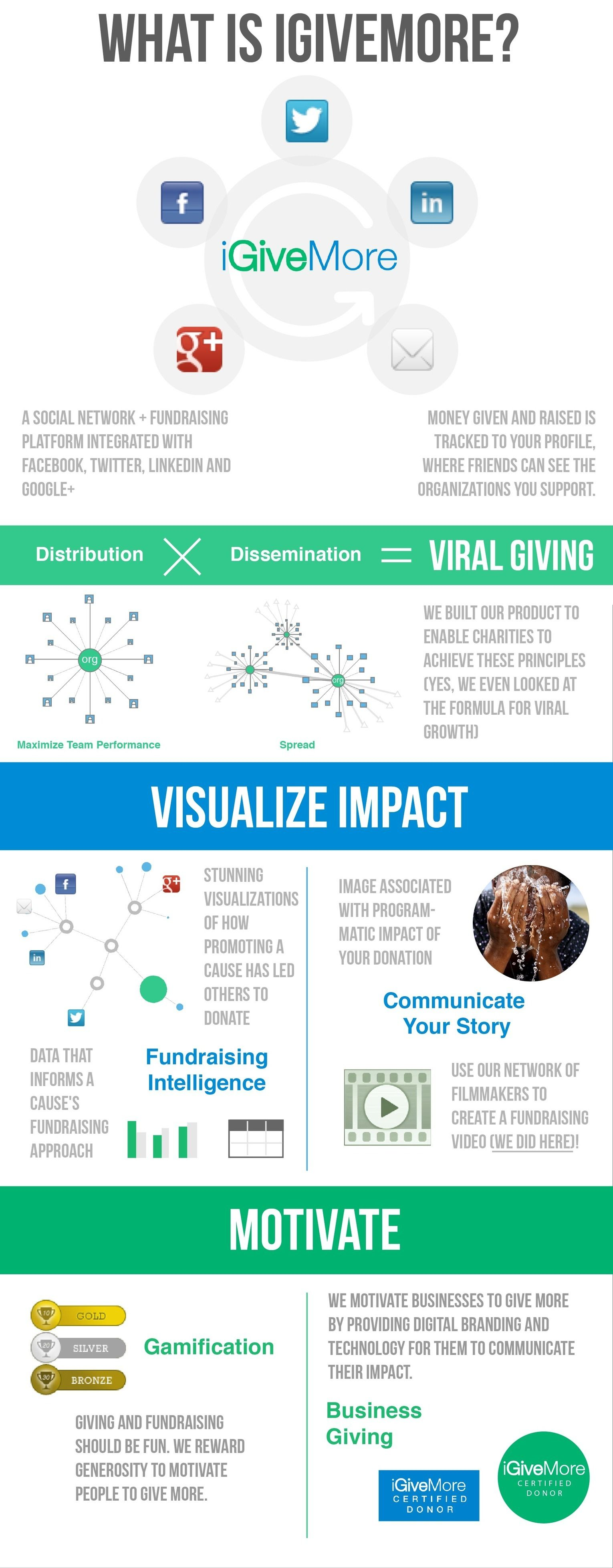 What is IGiveMore? small #Infographic