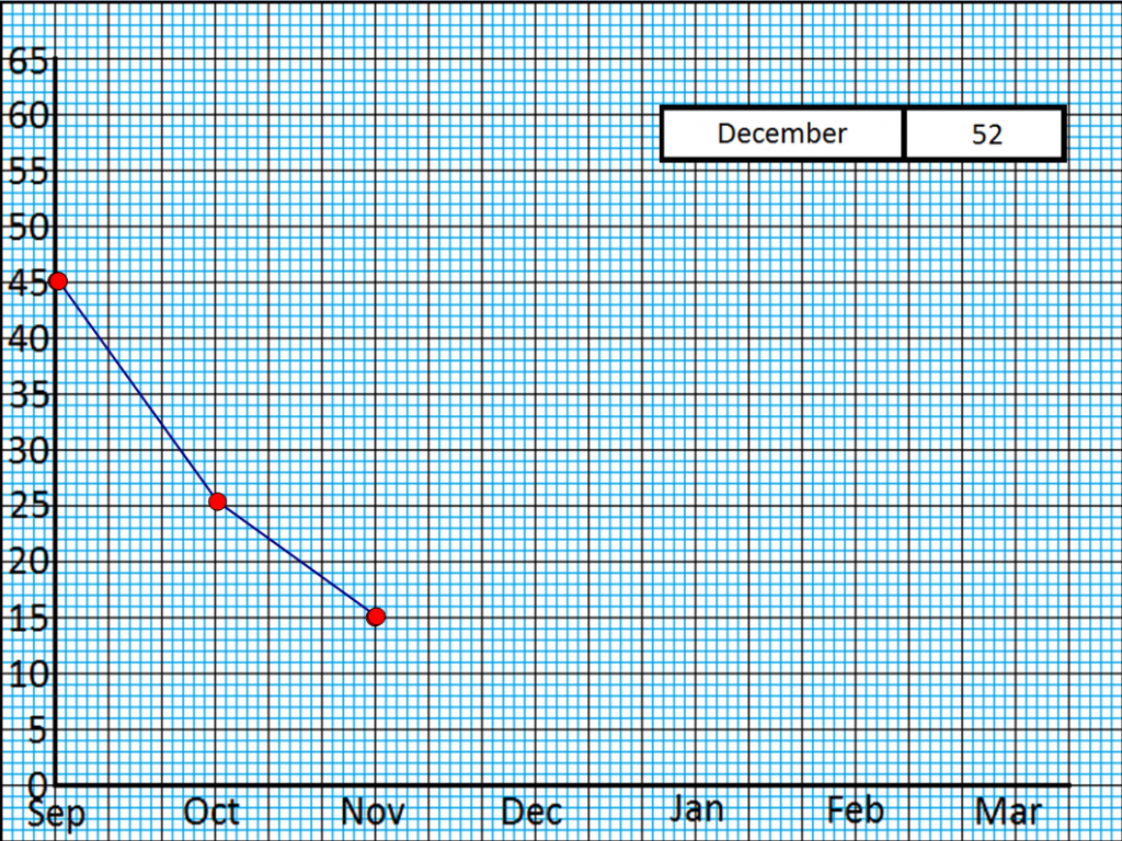 Line Graph Plotting Quiz