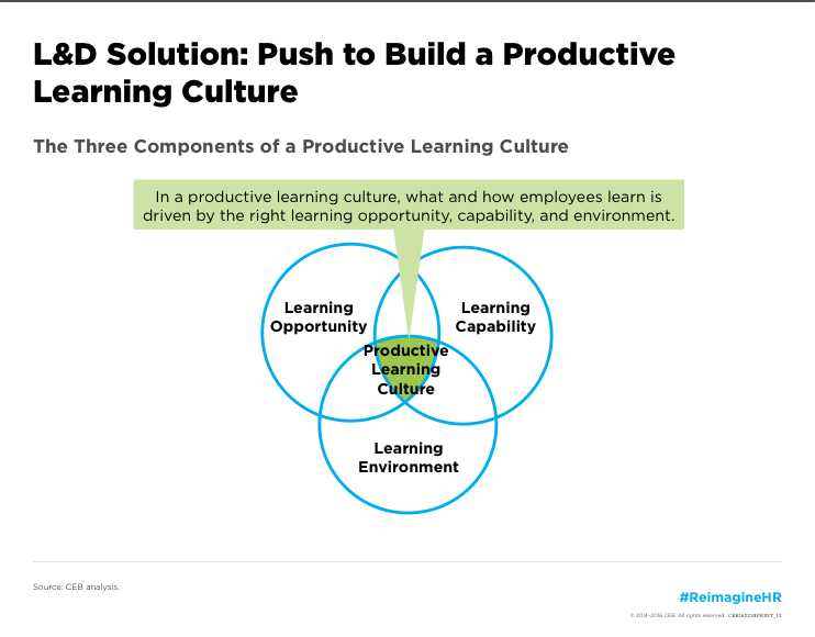 Reframing L D For A Productive Learning Culture Note From Ceb And Development Training Design Social Business Adelman Dissertation
