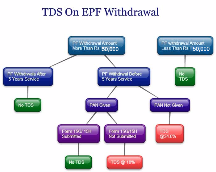 Tax On Epf Withdrawal Rule  Epf    Flowchart