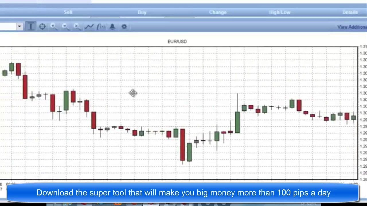 How To Make Up 100 Pips Simple Forex System Does It Again Forex