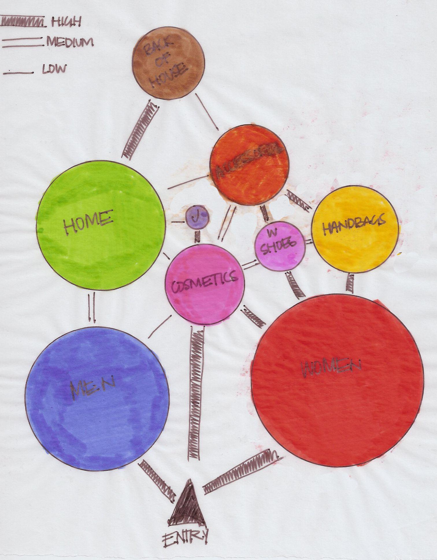 bubble diagrams no pain no gain bubble diagram. Black Bedroom Furniture Sets. Home Design Ideas