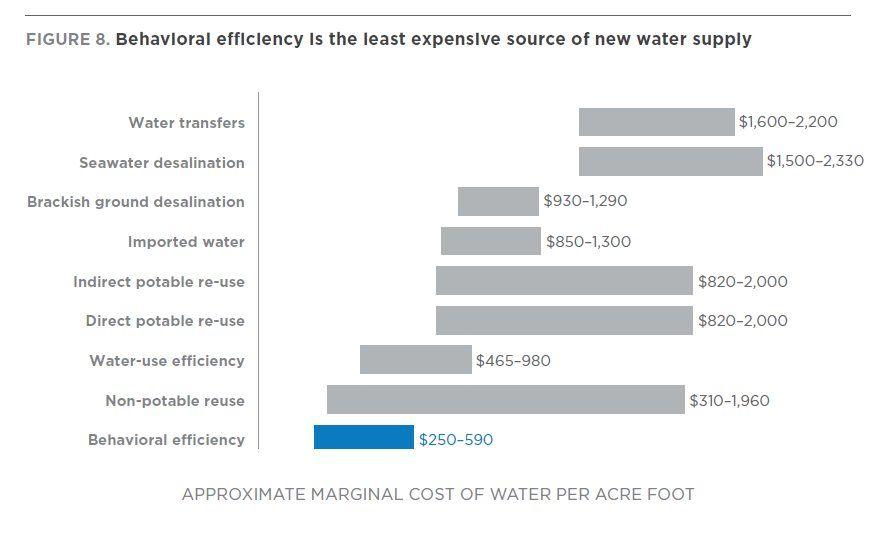 water efficiency - Twitter Search