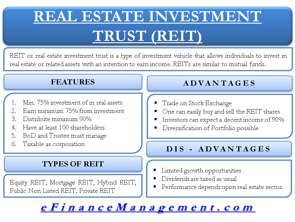 Reit Or Real Estate Investment Trust All You Need To Know Real Estate Investment Trust Real Estate Investing Finance Investing