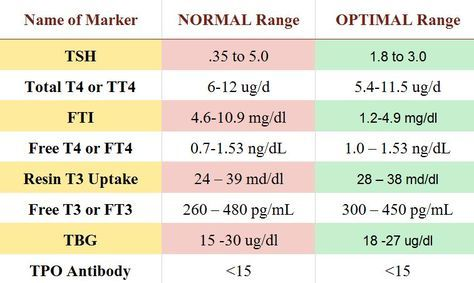 Image result for tsh levels chart also thyroid rh pinterest