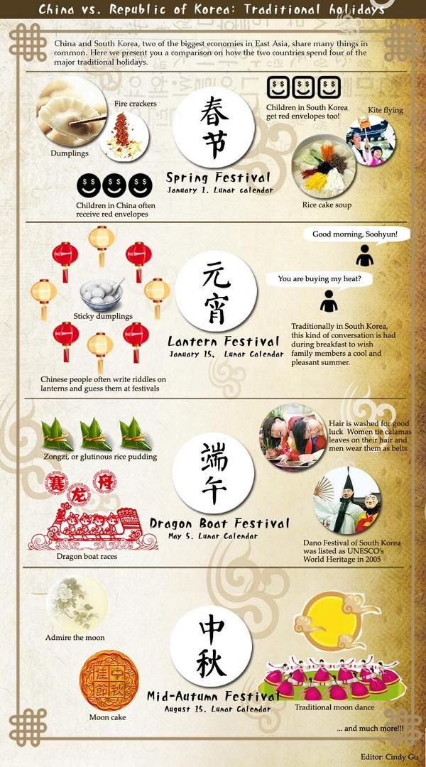 An Infographic Of China And Korea Photos And Videos By Learn