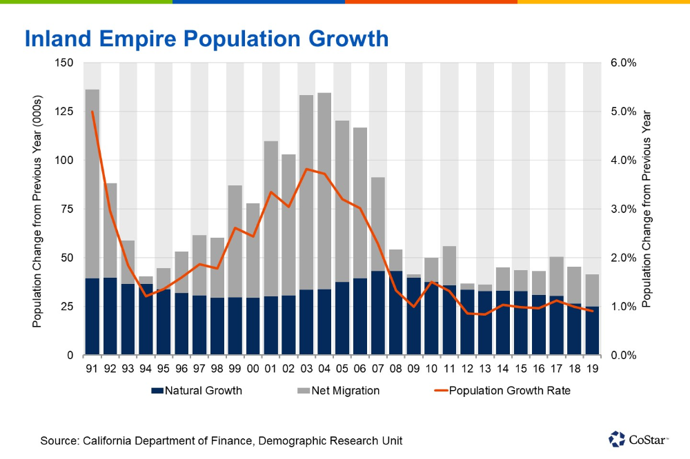 The Inland Empire Isn T Growing Like It Once Did Empire Bar Chart