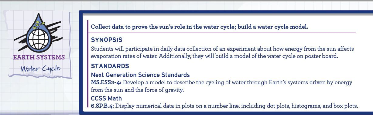 Water Cycle  Stem Lesson Plan  Data Collection Cycling And Stem