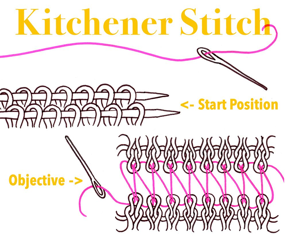Learn The Kitchener In A Fun And Rhythmic Way Just Three Easy Steps And You Ll Be Dancing The Kitchener Knitting Techniques Knitting Tutorial Videos Tutorial