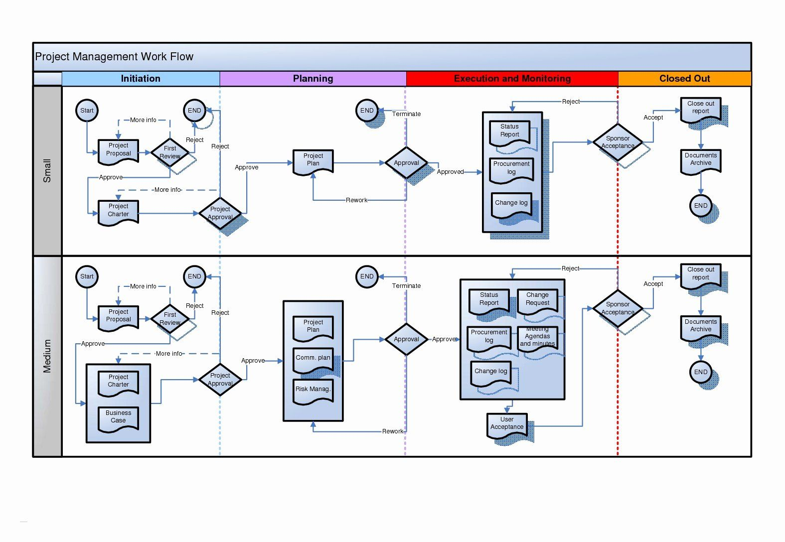 Free Work Flow Chart Template New Visio Process Flow Chart Examples How To Make Detailed In 2020 Flow Chart Template Work Flow Chart Process Flow Chart