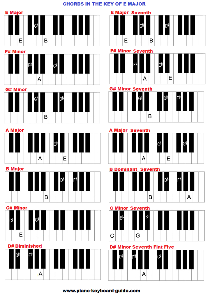 Chords In The Key Of E Major Piano Pinterest Piano Music And