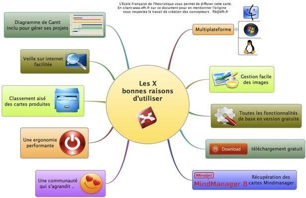 Pourquoi l'Ecole Française de l'Heuristique utilise XMind ?