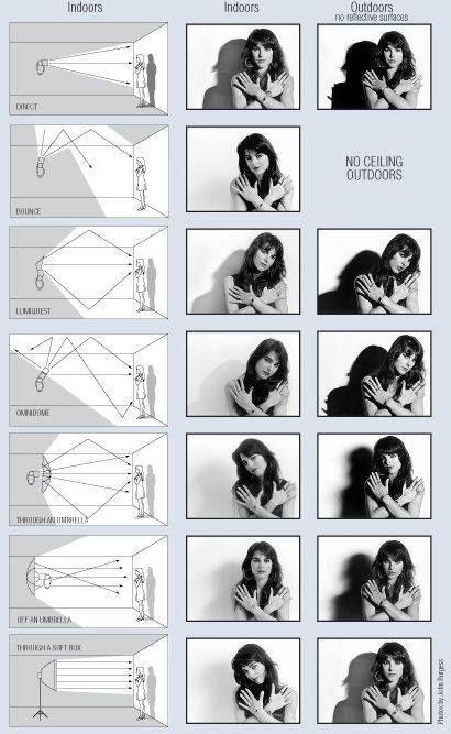 Consejos imprescindibles para fotografía