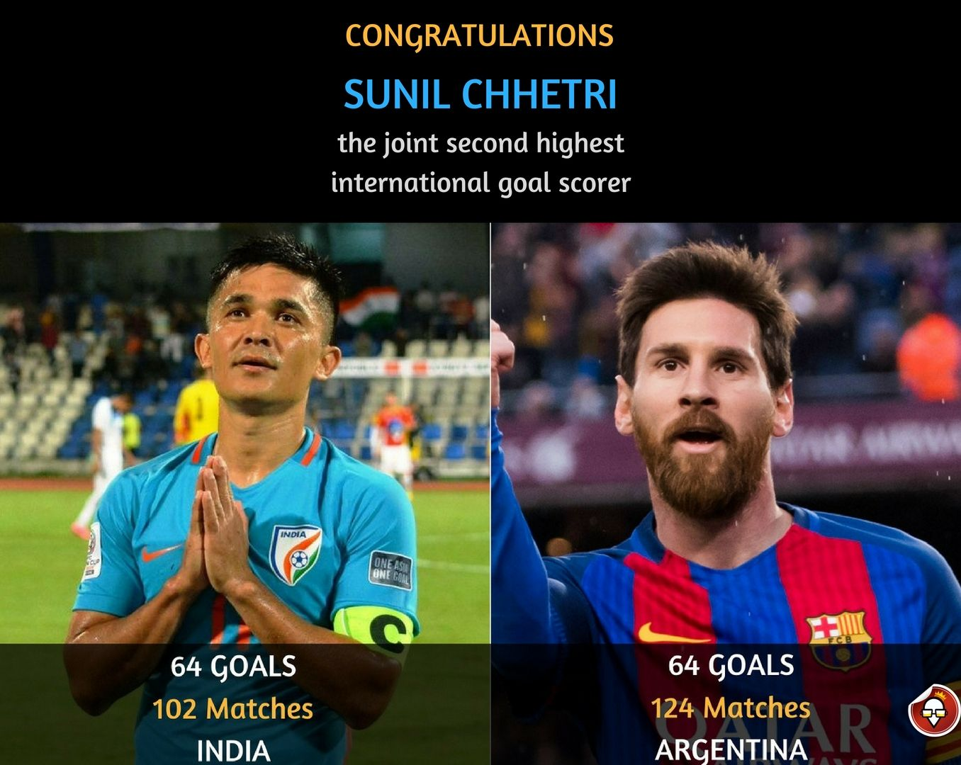 Sunil Chhetri proved that #football is not only about #Messi