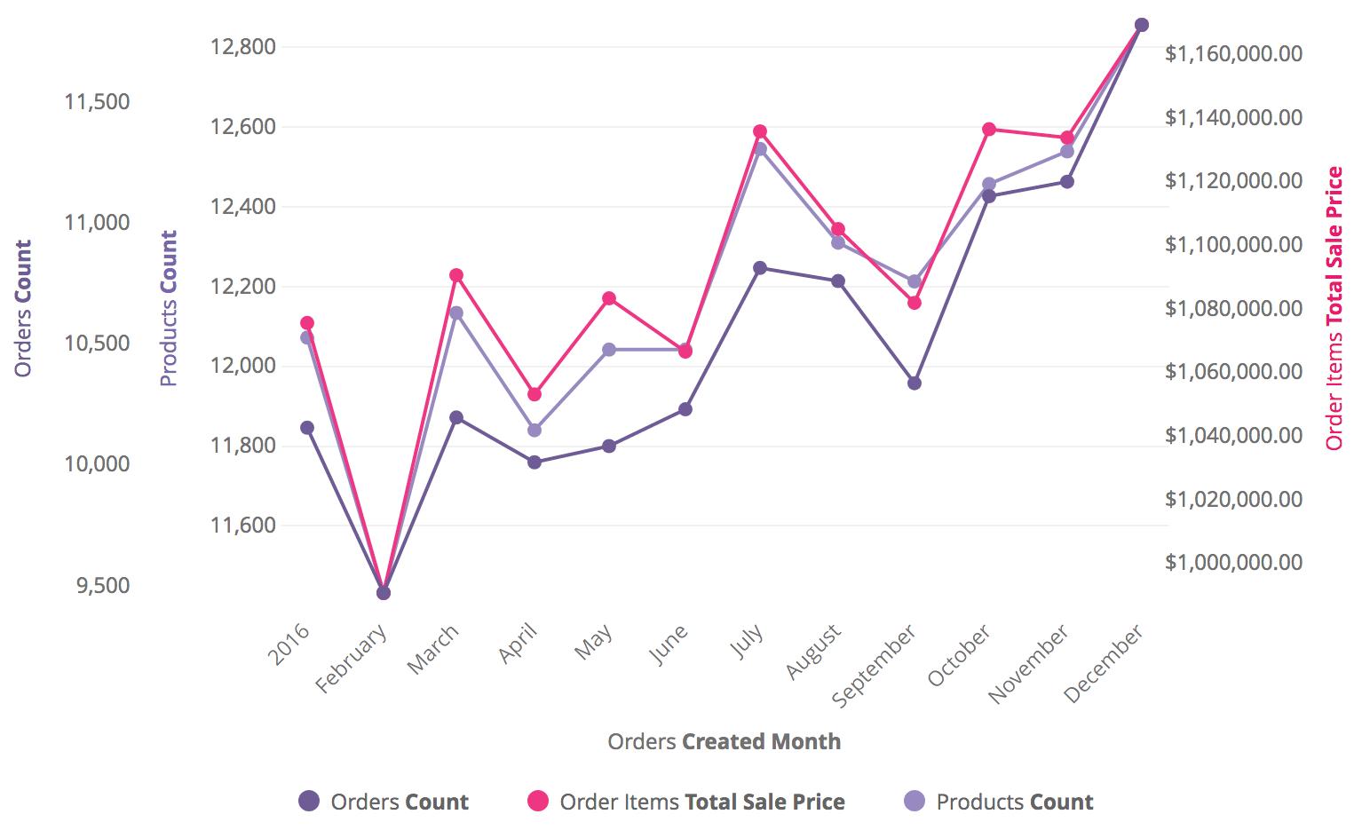 Line Chart Options Chart Line Line Chart